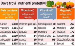i cibi e le vitamine