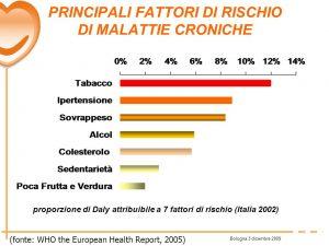 malattie croniche fattori di rischio